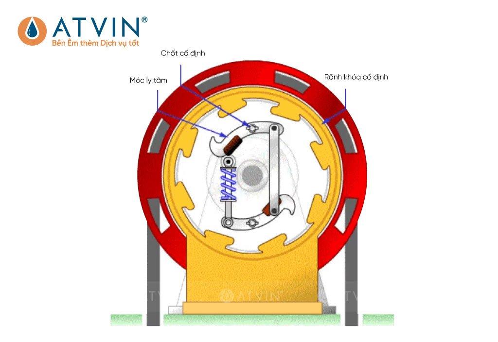 Mô hình cấu tạo của Govenor thang máy
